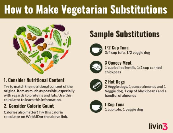 Vegetarian Substitutions