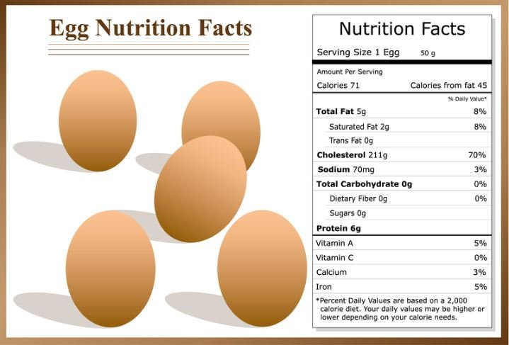 As stated, the egg has just 75 calories and 13 different vitamins and  minerals. One egg has a whopping 7 grams of protein, and the low-calorie  option is ...