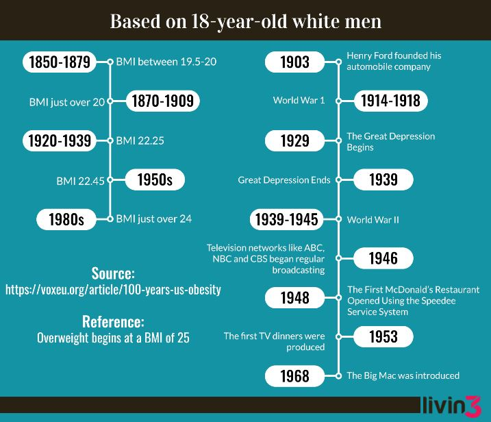 Timeline of obesity in the US