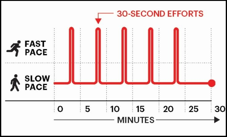 Interval Training Graph